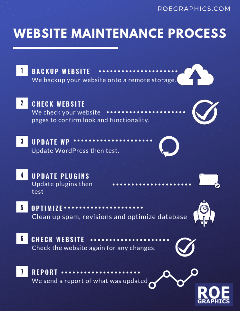 Website Management - Website Maintenance