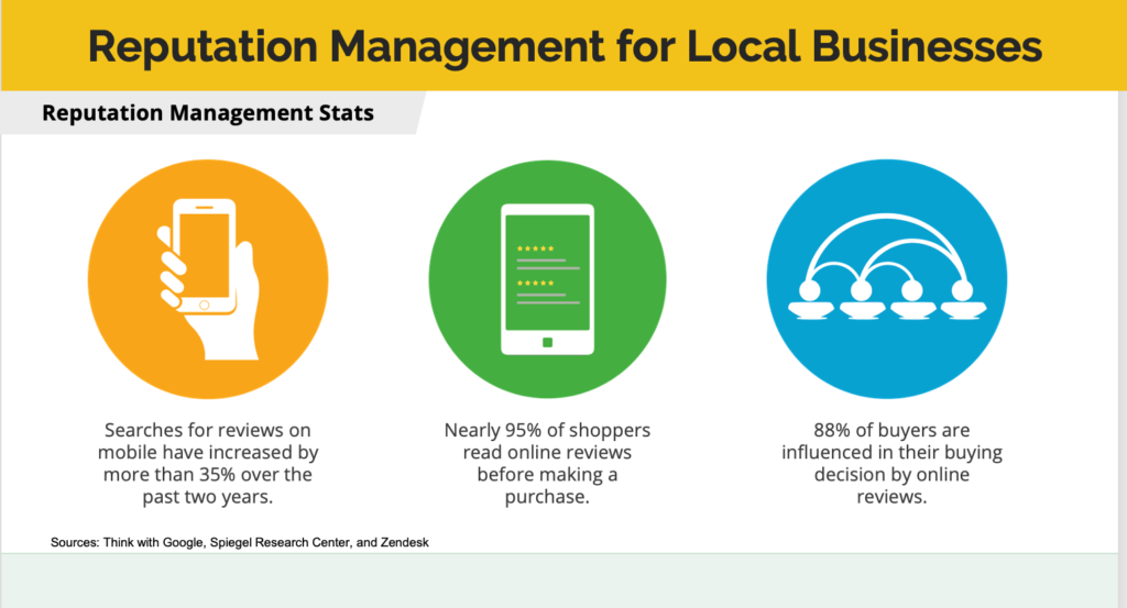 Reputation Management for Businesses